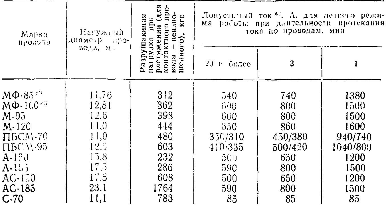 Контактный провод Энциклопедия нашего транспорта 81